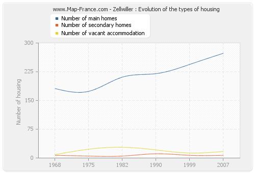 Zellwiller : Evolution of the types of housing