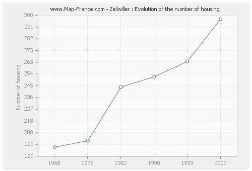 Zellwiller : Evolution of the number of housing