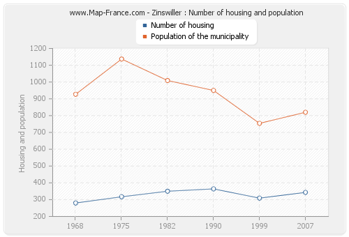 Zinswiller : Number of housing and population