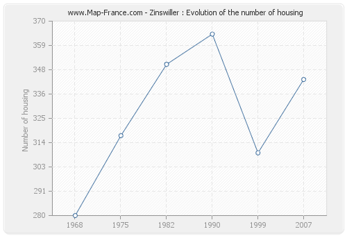 Zinswiller : Evolution of the number of housing