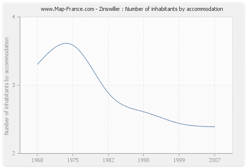 Zinswiller : Number of inhabitants by accommodation