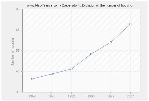 Zœbersdorf : Evolution of the number of housing