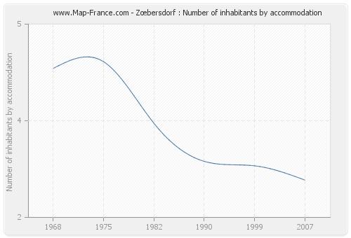 Zœbersdorf : Number of inhabitants by accommodation