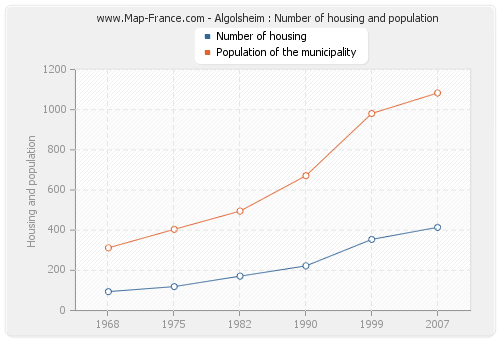 Algolsheim : Number of housing and population