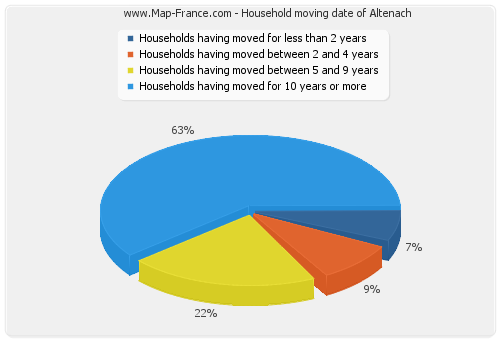 Household moving date of Altenach