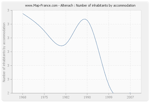 Altenach : Number of inhabitants by accommodation