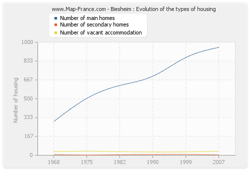 Biesheim : Evolution of the types of housing