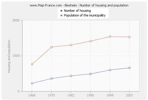 Biesheim : Number of housing and population