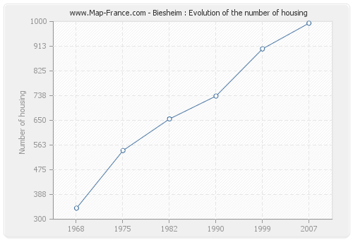 Biesheim : Evolution of the number of housing
