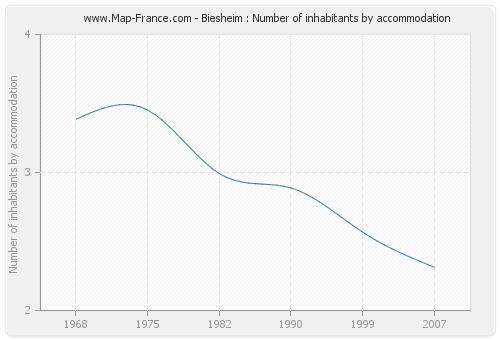 Biesheim : Number of inhabitants by accommodation