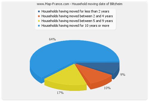 Household moving date of Biltzheim