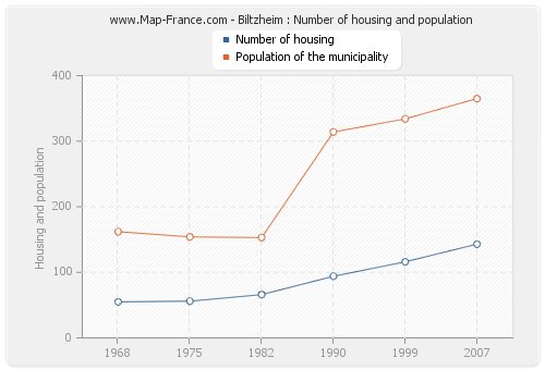 Biltzheim : Number of housing and population