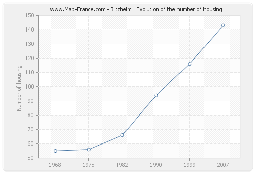 Biltzheim : Evolution of the number of housing