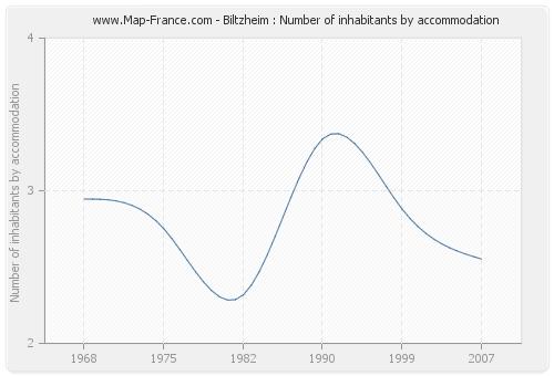 Biltzheim : Number of inhabitants by accommodation