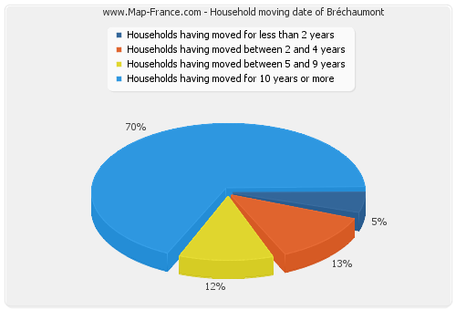 Household moving date of Bréchaumont