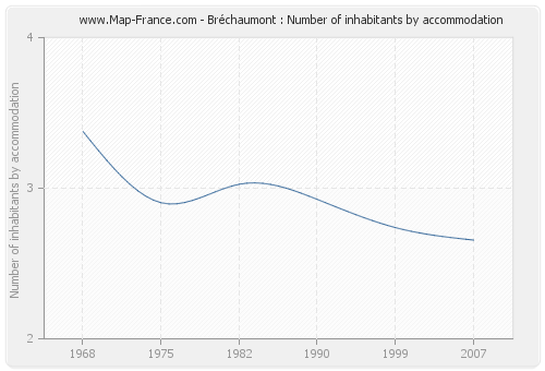 Bréchaumont : Number of inhabitants by accommodation