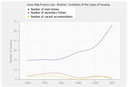 Bretten : Evolution of the types of housing