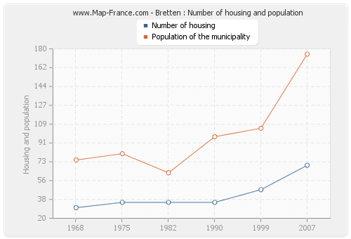 Bretten : Number of housing and population