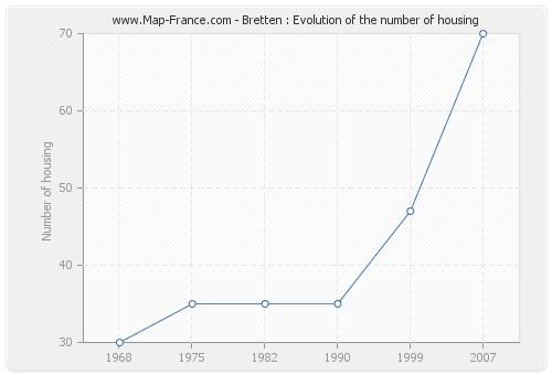 Bretten : Evolution of the number of housing
