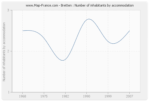 Bretten : Number of inhabitants by accommodation