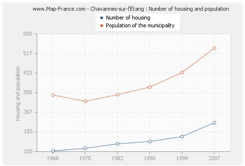 Chavannes-sur-l'Étang : Number of housing and population