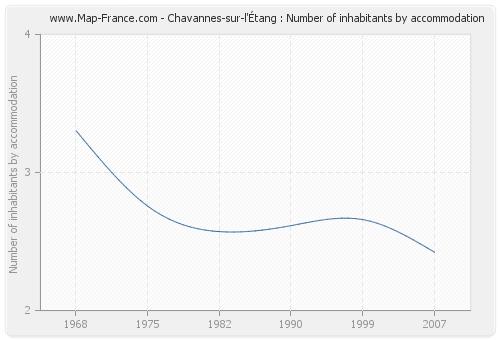 Chavannes-sur-l'Étang : Number of inhabitants by accommodation