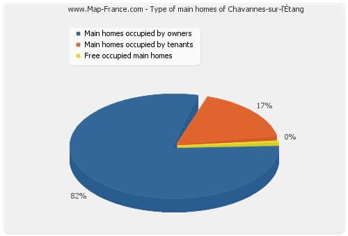 Type of main homes of Chavannes-sur-l'Étang