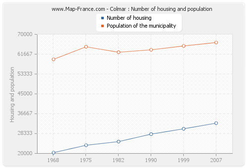 Colmar : Number of housing and population