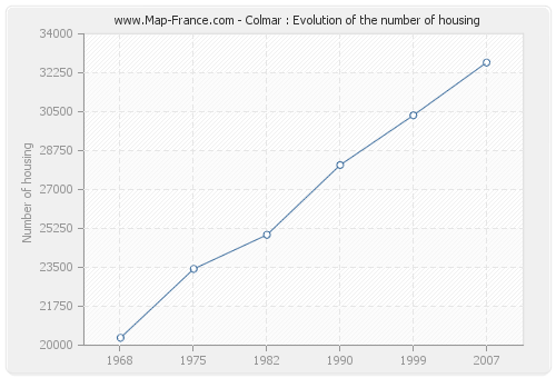 Colmar : Evolution of the number of housing