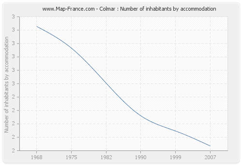 Colmar : Number of inhabitants by accommodation