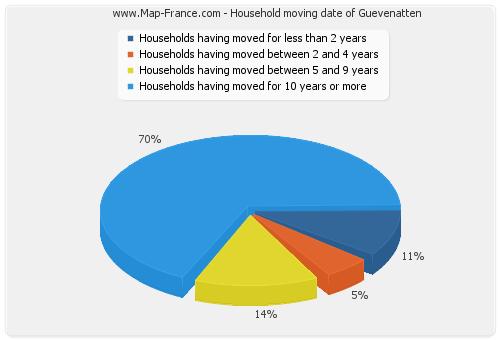 Household moving date of Guevenatten