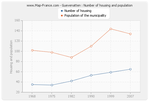 Guevenatten : Number of housing and population