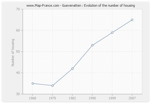 Guevenatten : Evolution of the number of housing