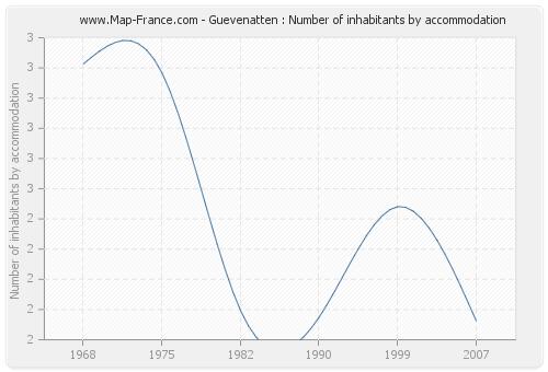 Guevenatten : Number of inhabitants by accommodation