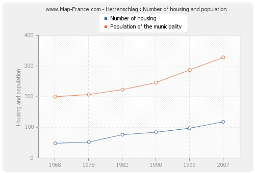 Hettenschlag : Number of housing and population