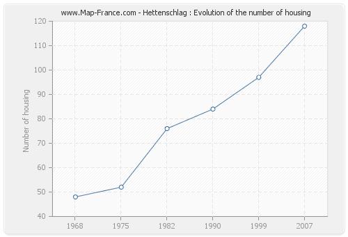 Hettenschlag : Evolution of the number of housing