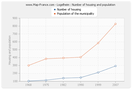 Logelheim : Number of housing and population