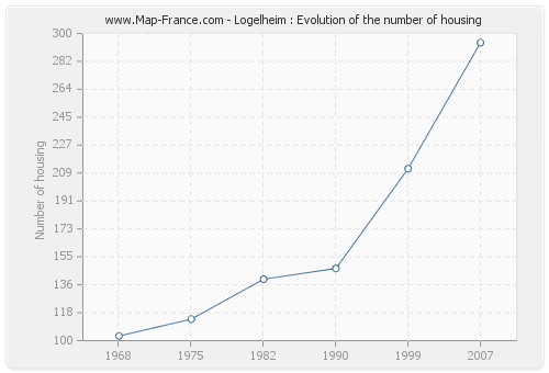 Logelheim : Evolution of the number of housing