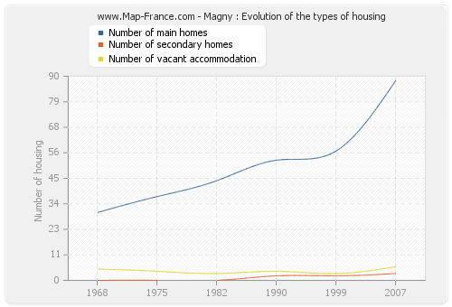 Magny : Evolution of the types of housing