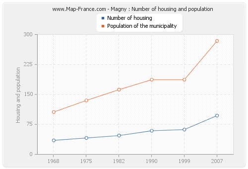Magny : Number of housing and population