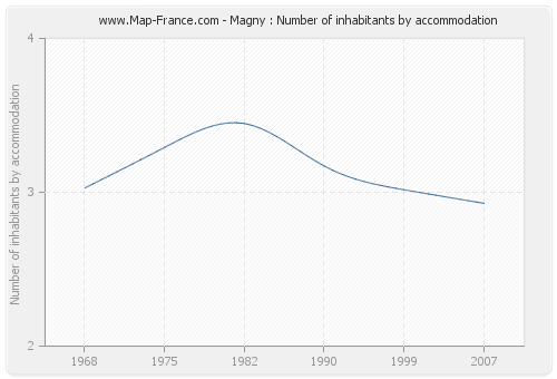 Magny : Number of inhabitants by accommodation