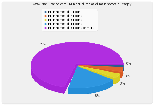 Number of rooms of main homes of Magny