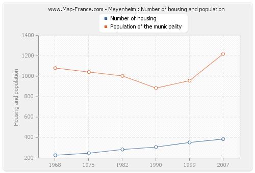 Meyenheim : Number of housing and population