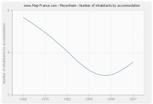 Meyenheim : Number of inhabitants by accommodation