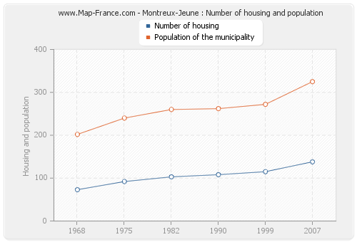 Montreux-Jeune : Number of housing and population