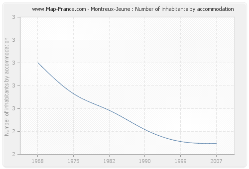 Montreux-Jeune : Number of inhabitants by accommodation