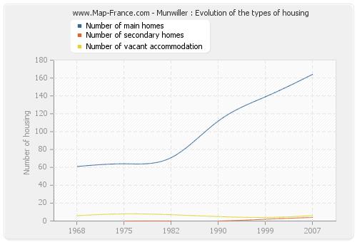 Munwiller : Evolution of the types of housing