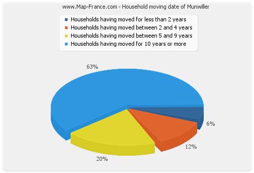 Household moving date of Munwiller