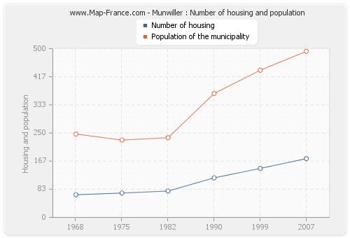Munwiller : Number of housing and population
