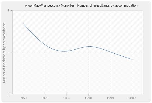 Munwiller : Number of inhabitants by accommodation